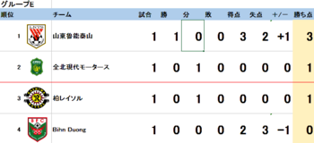ACL2015 1次リーグ順意表_-_Excel 2.png