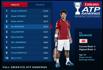 Official_Men_s_Tennis_Rankings_-_Tennis_-_ATP_World_Tour.png
